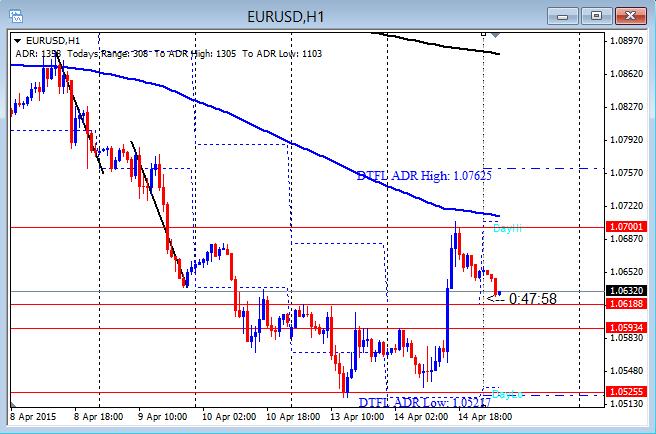 EURUSD Runs First Push Up 4-15-2015