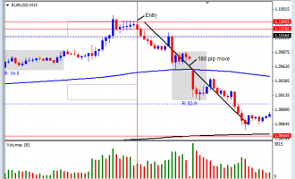 Live London Session Trade On EUR/USD March 26, 2015