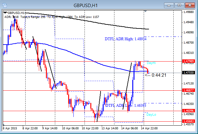 GBPUSD Extended Second Push 4-15-2015