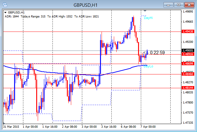 GBPUSD Potential Fake out 4-7-2015