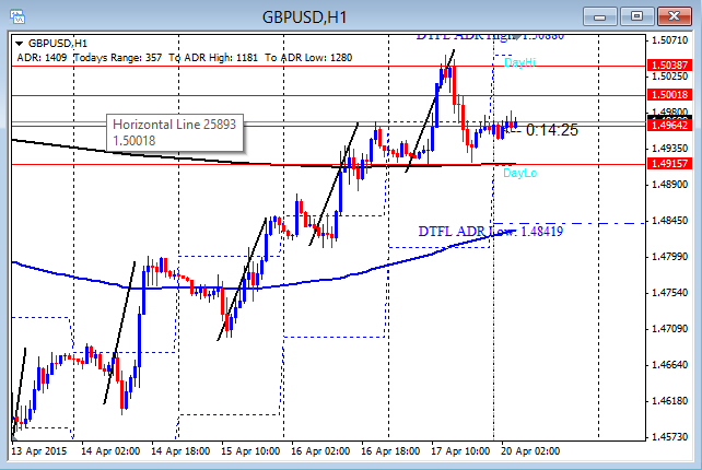 GBPUSD Rejects Monthly Highs 4-20-2015