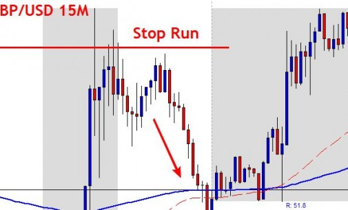 Forex Bank Trading Strategy – GBP/USD Live Trade Setup