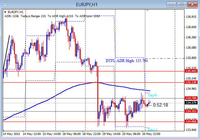 EURJPY Bottoming With EU 5-21-2015