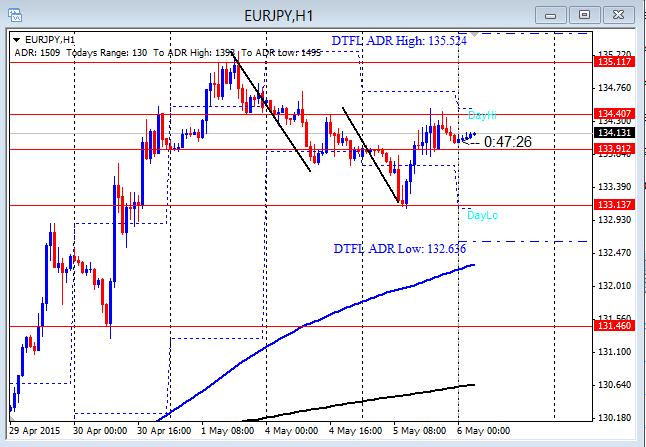 EURJPY Finishes Second Push 5-6-2015