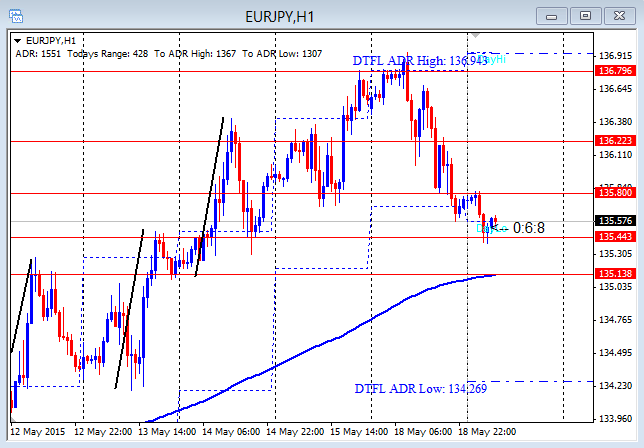 EURJPY First Push From Range 5-19-2015