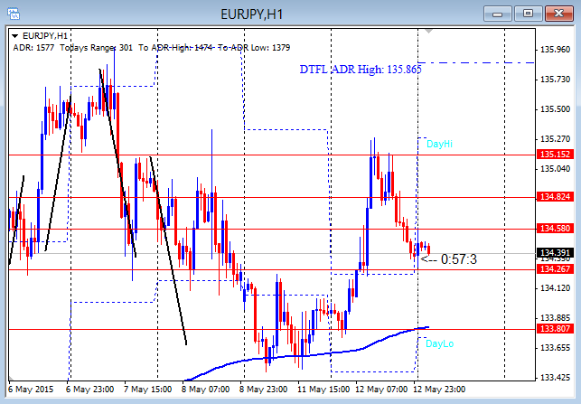 EURJPY First Push Potential Topping 5-13-2015