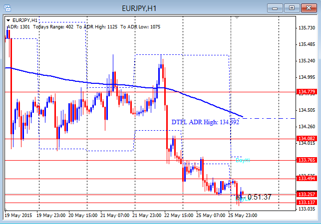 EURJPY Held Up On USD Strength 5-26-2015