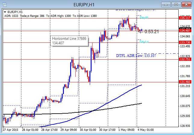 EURJPY Pushing Up On Yen Weakness 5-4-2015