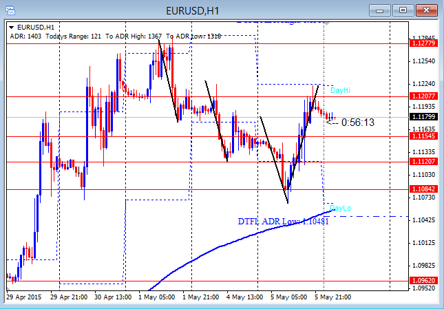 EURUSD Finishes Intraday Cycle and Reverses 5-6-2015
