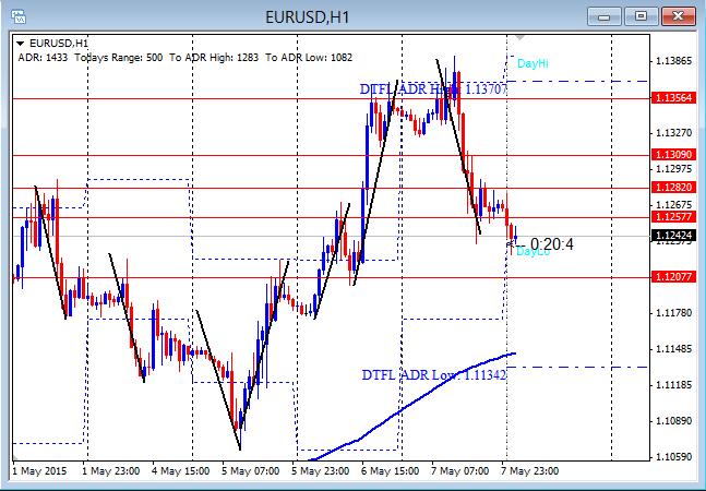 EURUSD First Push Reversal 5-8-2015