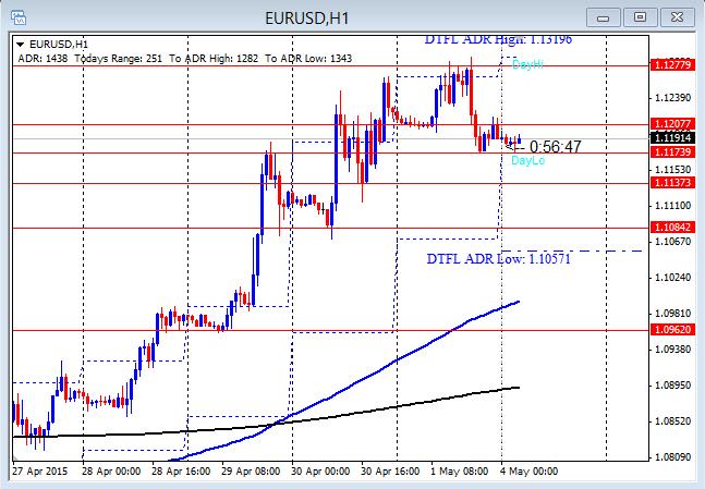 EURUSD Intraday Push Down 5-4-2015