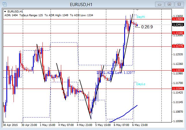 EURUSD Second And Third Push 5-7-2015