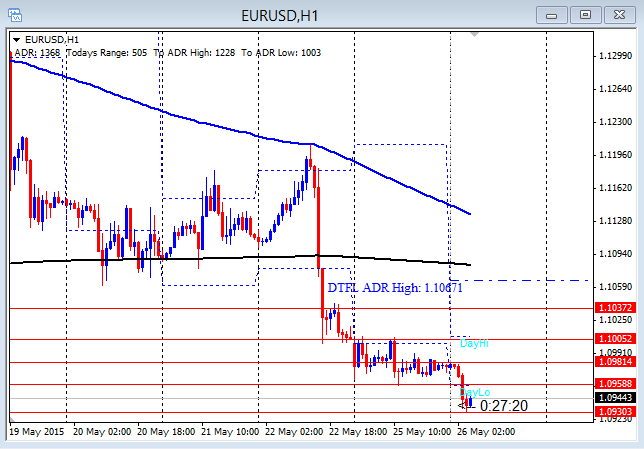 EURUSD Weak After Eventful Weekend 5-26-2015