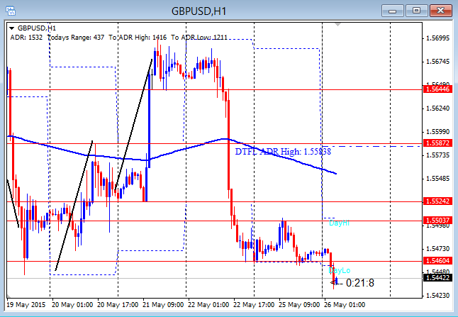 GBPUSD Early Conviction 5-26-2015