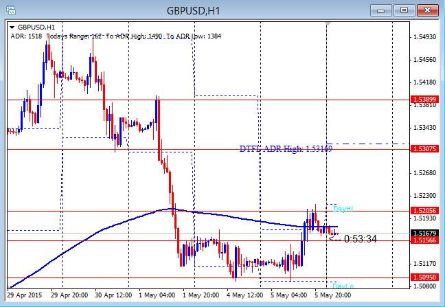 GBPUSD First Push Up From Lows 5-6-2015