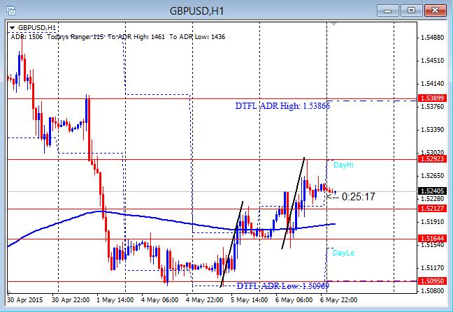 GBPUSD Runs Second Push 5-7-2015