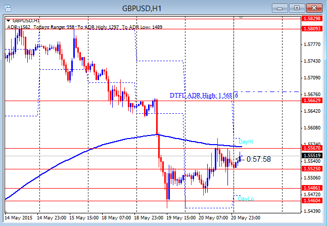 GBPUSD Shows Conviction Up 5-21-2015