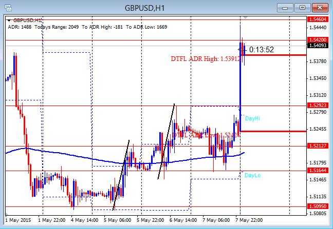 GBPUSD Third Push Plus Some 5-8-2015