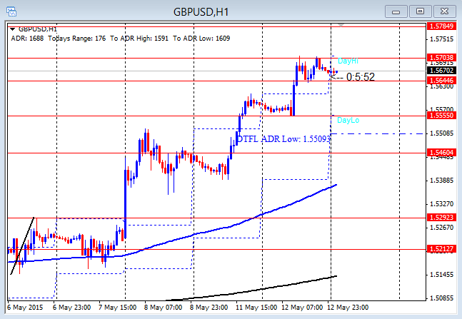 GBPUSD Third Push and Topping 5-13-2015