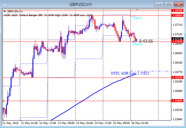 GBPUSD Undecided 5-18-2015