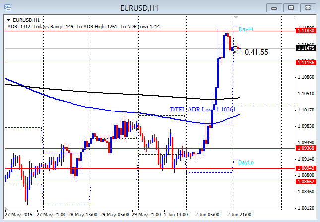 EURUSD Runs Up 280+6-3-2015