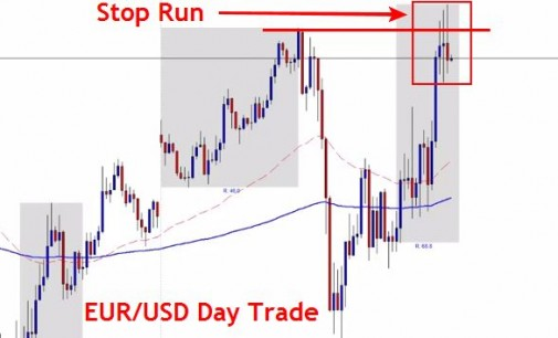EUR/USD Day Trade Reversal Setup – June 22nd 2015