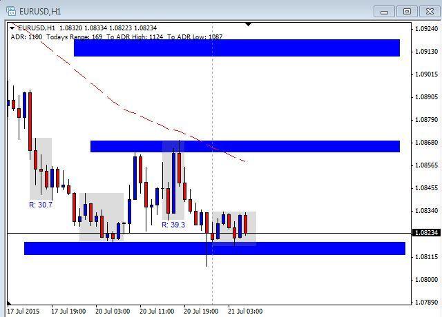 EUR/USD Chart - July 21st 2015