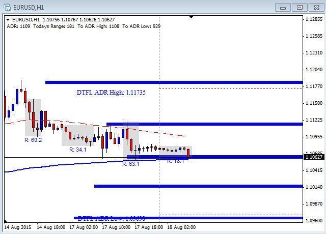 EUR/USD Chart - August 18th 2015