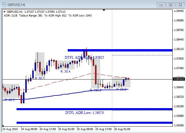 GBP/USD Chart - August 26th 2015