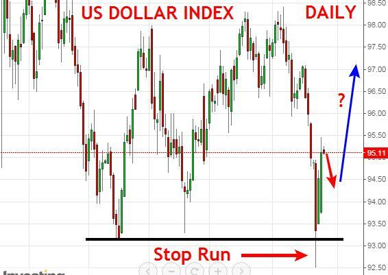 US Dollar Index - August 27th 2015