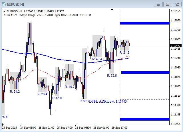 EUR/USD Chart - September 30th 2015