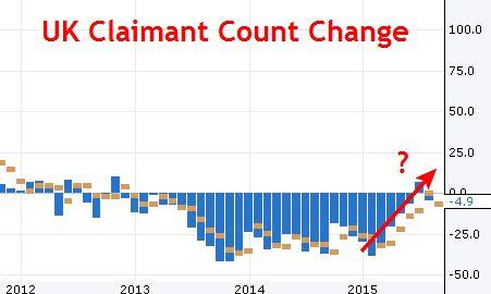 UK Claimant Count Change