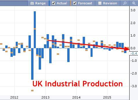 UK Industrial Production Chart