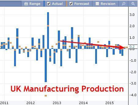 UK Manufacturing Production Chart