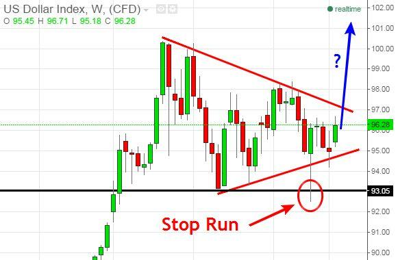 Us Dollar Index Shows Potential Breakout Looming September 24th 2017 Fx Commentary