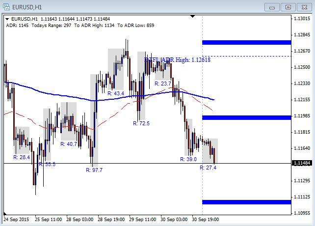 EUR/USD Chart - October 1st 2015