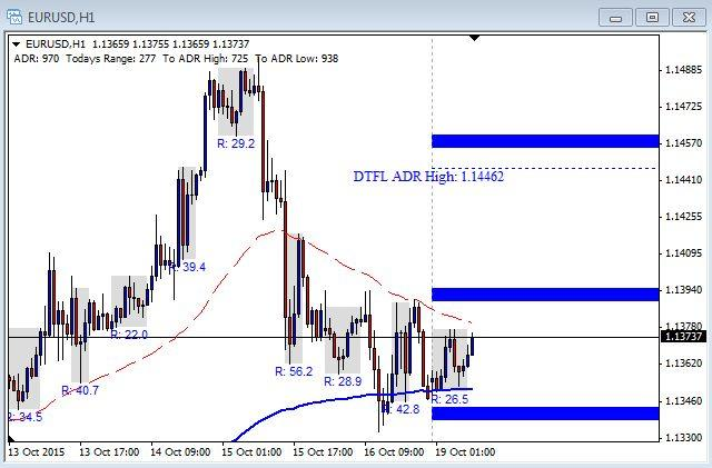 EUR/USD Chart - October 19th 2015