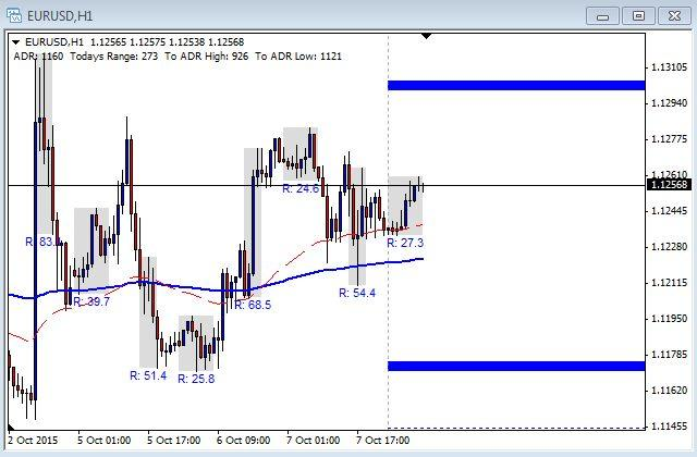 EUR/USD Chart - October 8th 2015