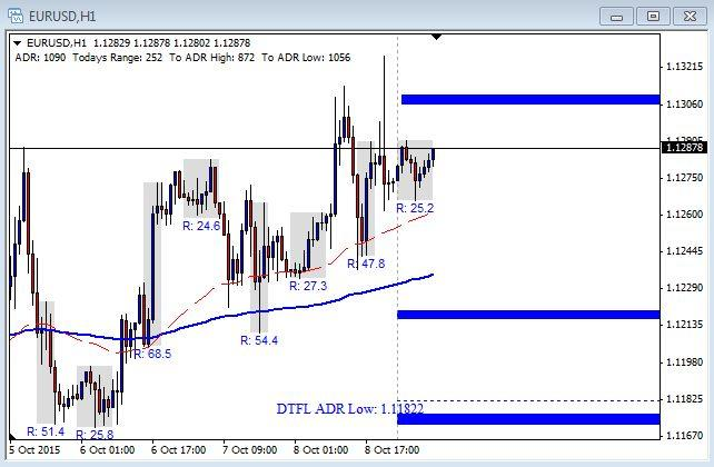 EUR/USD Chart - October 9th 2015