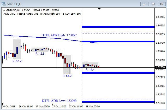 GBP/USD Chart - October 28th 2015