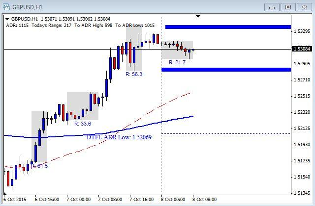 GBP/USD Chart - October 8th 2015