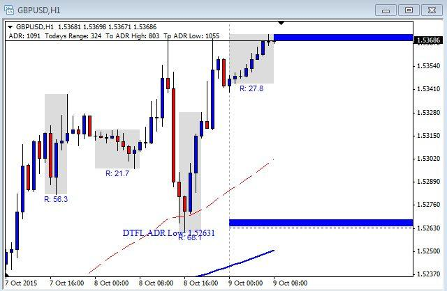 GBP/USD Chart - October 9th 2015