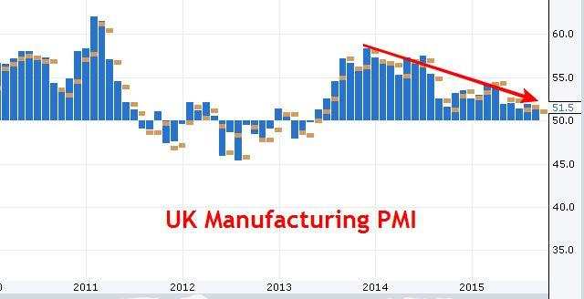 UK Manufacturing PMI Chart