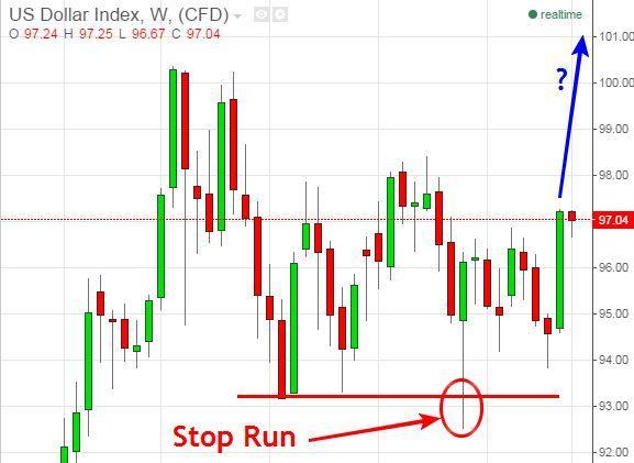 US Dollar Index Chart - October 28th 2015