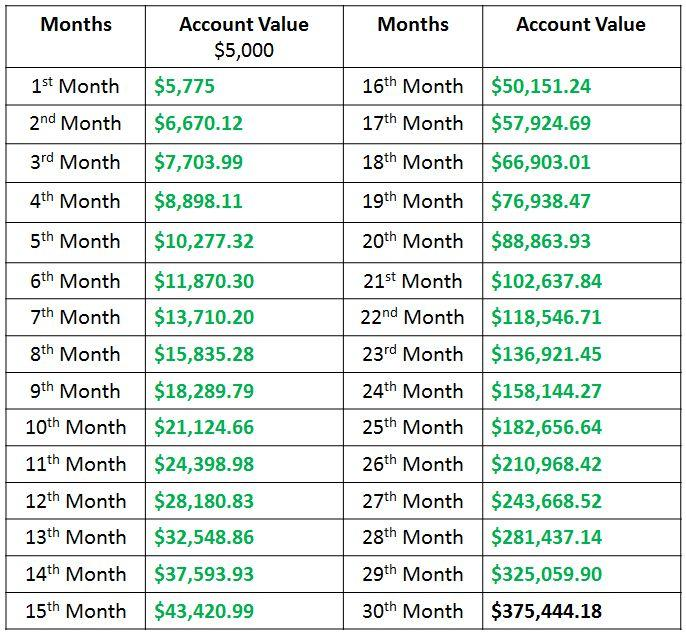 Compounding Gains Account Growth Chart
