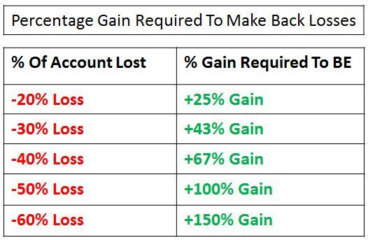 Percentage Gain Required To Make Back Losses Chart