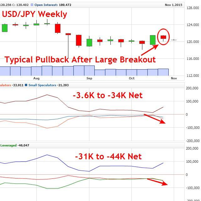 USDJPY Weekly Chart - COT Data