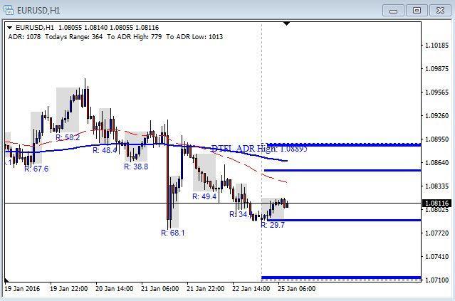 EUR/USD Chart - January 25th 2016
