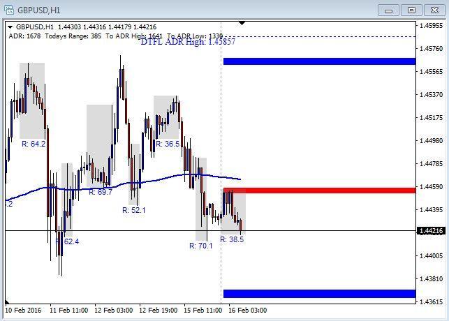 EUR/USD Chart - February 16th 2016