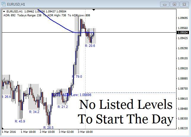 EUR/USD Chart - March 4th 2016
